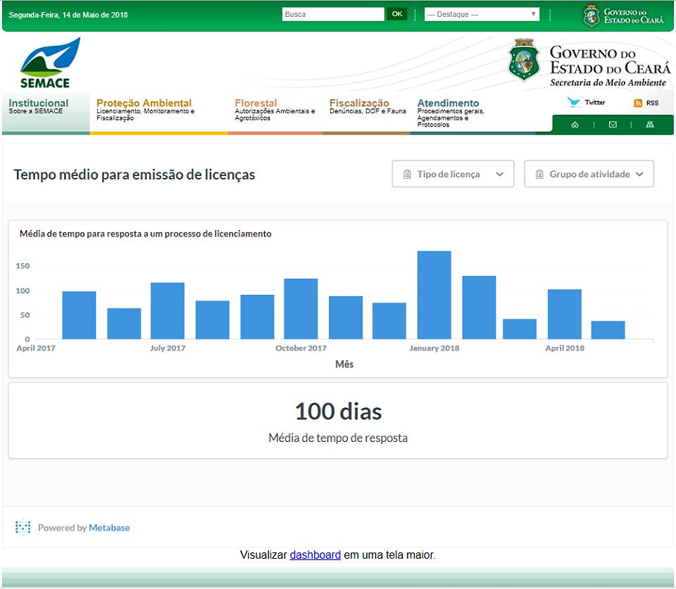 Print Screen da tela do site onde se encontra a tabela com o tempo médio para emissão de licenças. O título da tabela é: média de tempo para a resposta de um processo de licenciamento. O gráfico tem fundo branco e barras azuis e apresenta a variação de abril de 2017 à abril de 2018